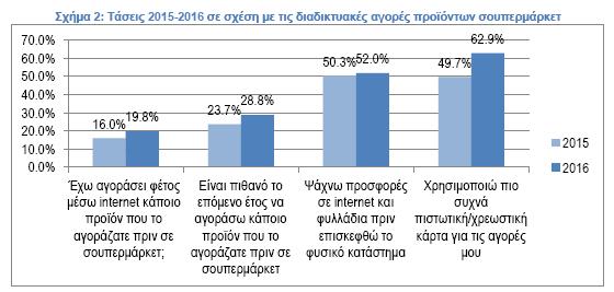 Τάσεις 2015-2016 σε σχέση με τις διαδικτυακές αγορές προϊόντων σουπερμάρκετ