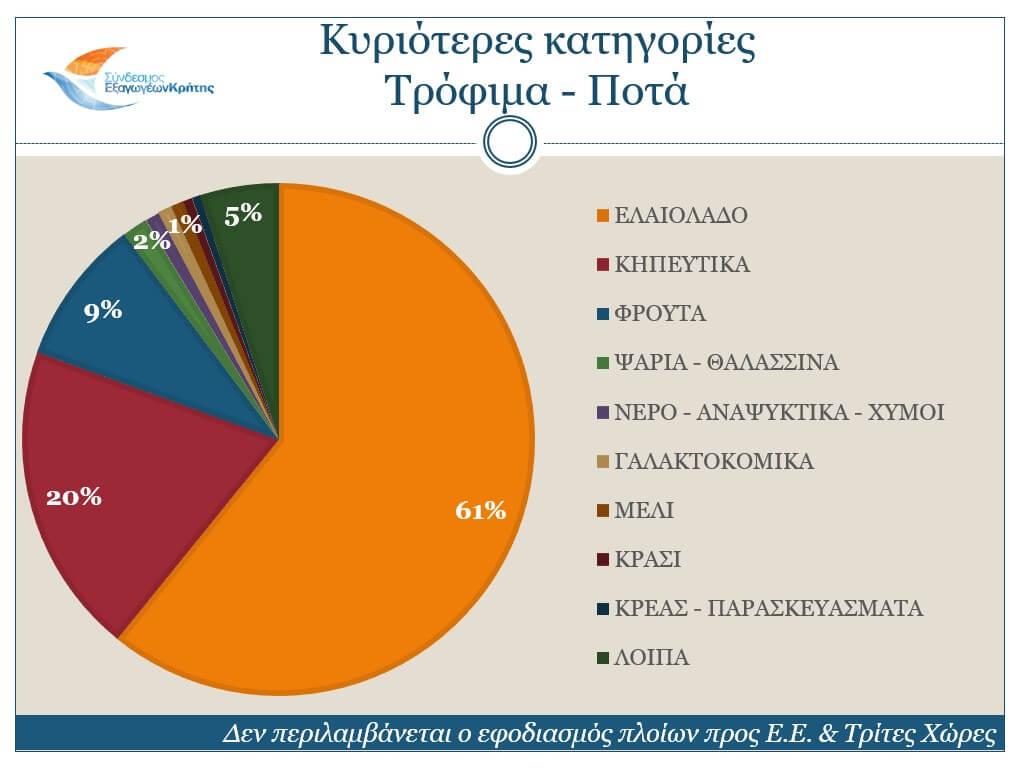 Θεαματική αύξηση 13,8%  των Κρητικών εξαγωγών – Πρωταγωνιστής το ελαιόλαδο